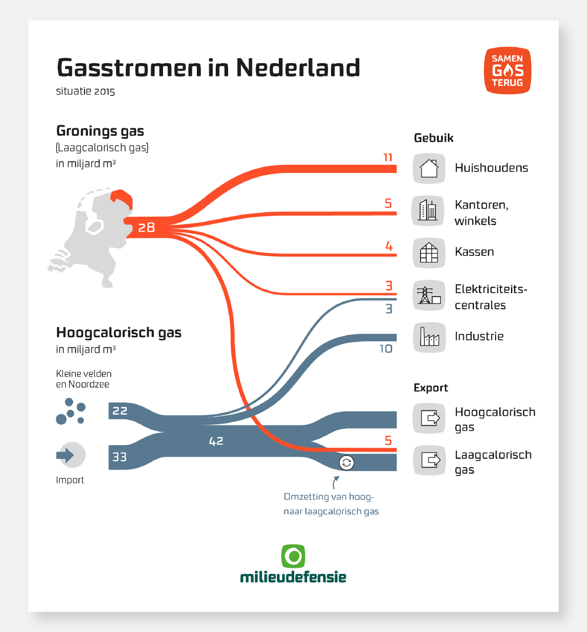 009-samen-gas-terug-infographic-gasstromen-act-impact