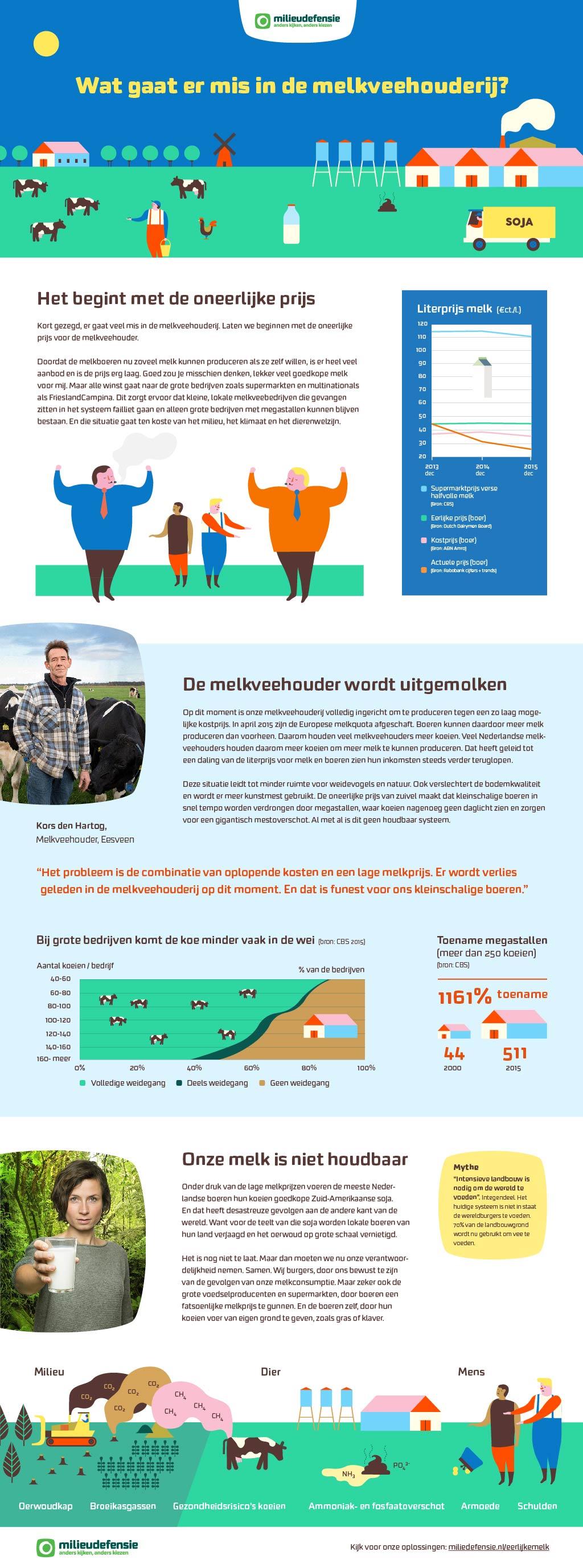 Milieudefensie-infographic-melk-act-impact-02